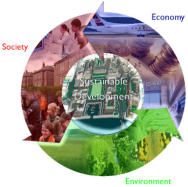Sustainable Development with 'Triple Bottom Line'
